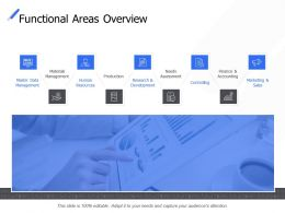 Functional Areas Overview Production Controlling Ppt Powerpoint Presentation Icon Smartart