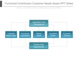 Functional Contribution Customer Needs Aware Ppt Slides