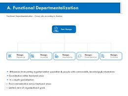 Functional Departmentalization Together Similar Ppt Powerpoint Presentation File Icon