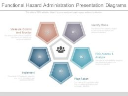 Functional Hazard Administration Presentation Diagrams