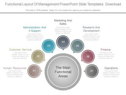 Functional Layout Of Management Powerpoint Slide Templates Download