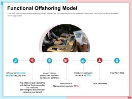 Functional Offshoring Model Management Costs Ppt Presentation Template