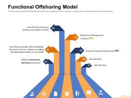 Functional Offshoring Model Our Behalf Ppt Powerpoint Presentation Slides Gallery