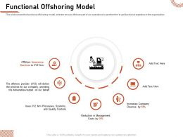 Functional Offshoring Model Quality Controls Ppt Powerpoint Introduction