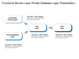 Functional Service Layer Private Database Layer Presentation Layer