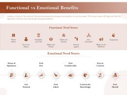 Functional Vs Emotional Benefits Comfortable Ppt Aids Model