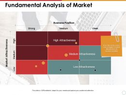 Fundamental Analysis Of Market Business Position Market Attractiveness Strong