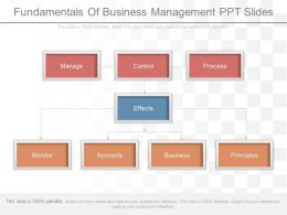 Fundamentals Of Business Management Ppt Slides