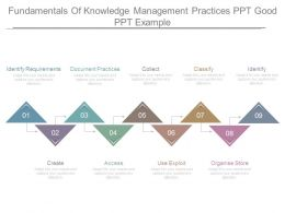 Fundamentals Of Knowledge Management Practices Ppt Good Ppt Example