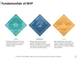 Fundamentals Of Mvp Measure Ppt Powerpoint Presentation File Model