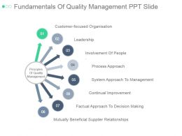 Fundamentals Of Quality Management Ppt Slide