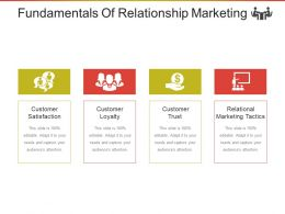 Fundamentals Of Relationship Marketing Ppt Background Graphics
