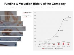 Funding And Valuation History Of The Company Amount Ppt Powerpoint Presentation Example Topics