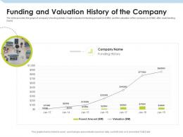 Funding And Valuation History Of The Company Investment Pitch To Raise Funds From Mezzanine Debt Ppt Icons