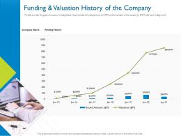 Funding And Valuation History Of The Company Investor Pitch Deck For Hybrid Financing Ppt Model