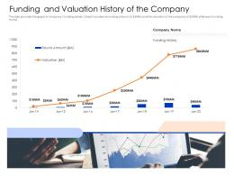 Funding And Valuation History Of The Company Mezzanine Capital Funding Pitch Deck Ppt Tips