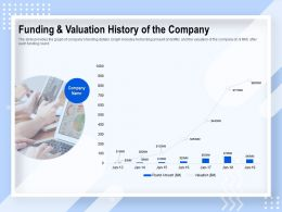Funding And Valuation History Of The Company Ppt Powerpoint Presentation File Icon