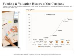 Funding And Valuation History Of The Company Subordinated Loan Funding Pitch Deck Ppt Powerpoint Outline