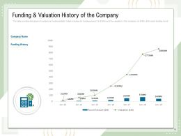 Funding And Valuation History Of The Company Year Ppt Powerpoint Presentation Layouts