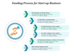 Funding Process For Start Up Business