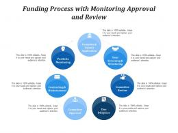 Funding Process With Monitoring Approval And Review