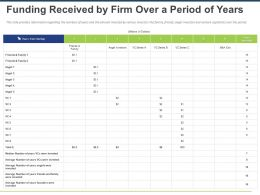 Funding Received By Firm Over A Period Of Years Ppt Powerpoint Presentation Slides