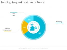 Funding Request And Use Of Funds Development Startup Company Strategy Ppt Images