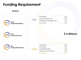 Funding Requirement Expenditures Ppt Powerpoint Presentation Ideas