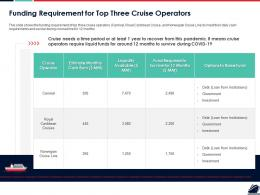 Funding Requirement For Top Three Cruise Operators Ppt Powerpoint Presentation Inspiration Objects