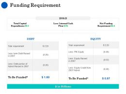 Funding Requirement Ppt Powerpoint Presentation Summary Pictures