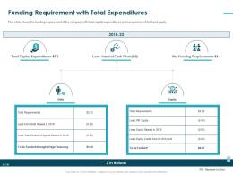 Funding Requirement With Total Expenditures Credit Debt Ppt Slides Slideshow