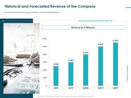 Funding Requirement With Total Expenditures Internal Cash Flow Ppt File Aids