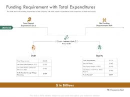 Funding Requirement With Total Expenditures Raise Funding Bridge Funding Ppt Demonstration
