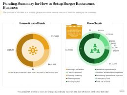 Funding Summary For How To Setup Burger Restaurant Business To Ppt Powerpoint Graphics