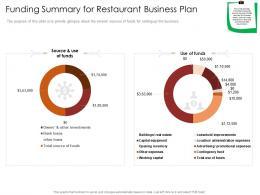 Funding Summary For Restaurant Busrestaurant Business Plan Restaurant Business Plan Ppt Slide