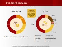 Funding Summary Funds M1196 Ppt Powerpoint Presentation Infographic Template Portrait