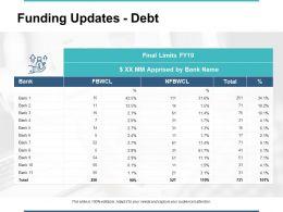 Funding Updates Debt Bank Ppt Powerpoint Presentation File Formats