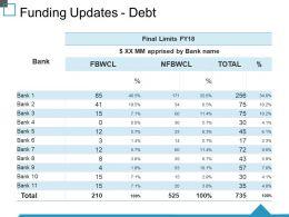 Funding Updates Debt Ppt Clipart