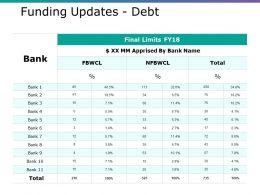 Funding Updates Debt Ppt Layouts Format Ideas