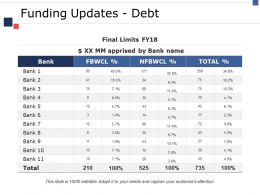 Funding Updates Debt Ppt Styles Skills