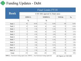 Funding Updates Debt Ppt Summary Example Topics