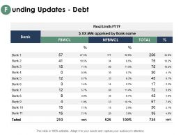 Funding Updates Debt Strategy Management Ppt Powerpoint Presentation Outline Professional