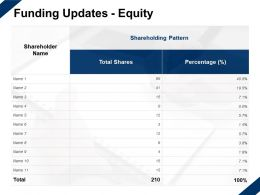 Funding Updates Equity Pattern Percentage Ppt Powerpoint Presentation Slides Inspiration