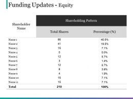 Funding Updates Equity Powerpoint Slide Designs