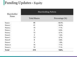 Funding Updates Equity Powerpoint Slide Designs