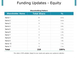 Funding Updates Equity Ppt Examples Professional