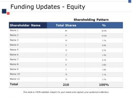 Funding Updates Equity Ppt Gallery Deck