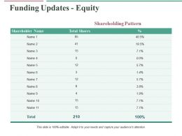 Funding Updates Equity Ppt Professional Graphics Download