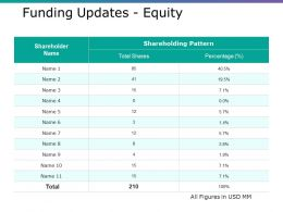 Funding Updates Equity Ppt Show Diagrams