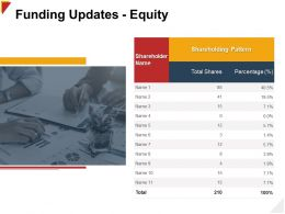 Funding Updates Equity Shareholder Ppt Powerpoint Presentation Layouts